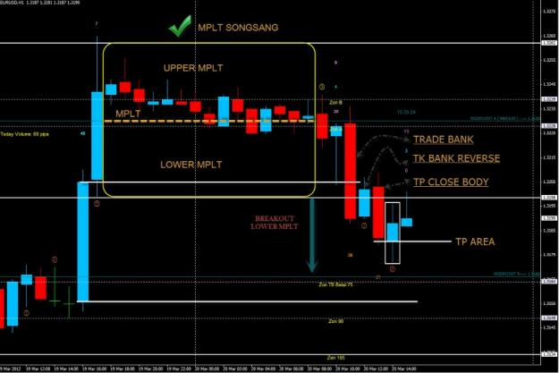 Trading ranging forex market