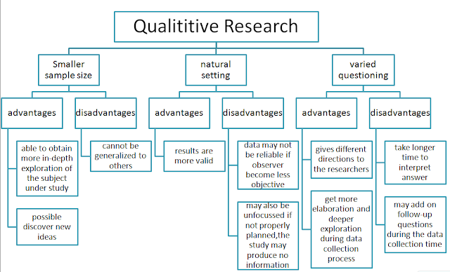 objective of quantitative research