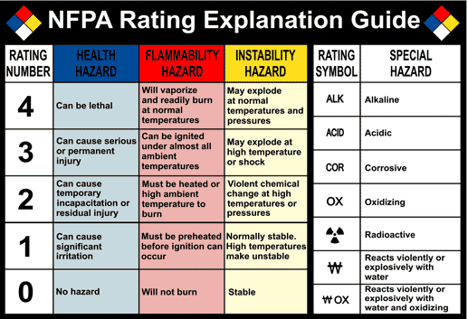 Which Nfpa Code Is The Building Construction And Safety Code
