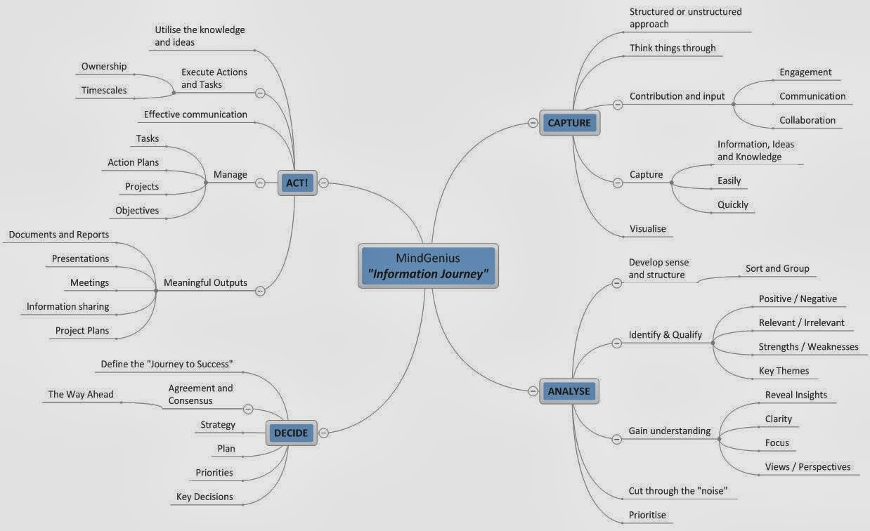 More MindGenius Mind Mapping Software The Information Journey - Journey mapping software