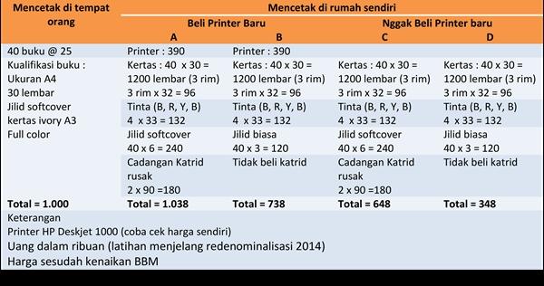 Tabel Perbandingan Harga Cetak