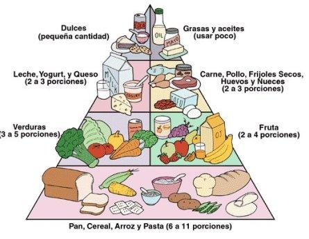 Dieta y alimentacion adecuada | Alimentacion Saludable