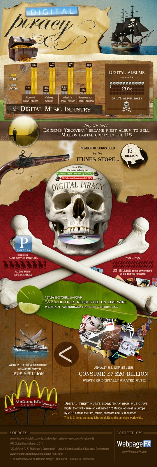 Digital Piracy infographic image from Bobby Owsinski's Music 3.0 blog