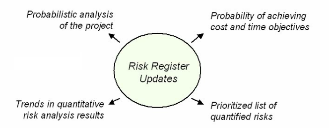 quantitative introduction to business risk A quantitative risk assessment measures risk using a specific monetary amount it is an important testable concept on security exams such as security.