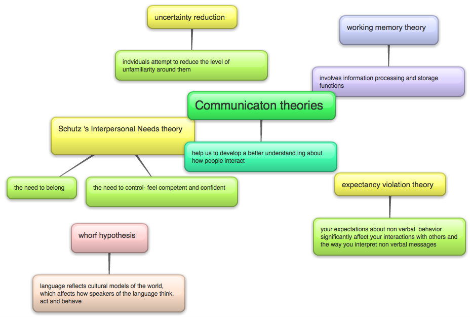 communications theories paper Central bank communication and monetary policy: a survey of theory and  evidence  users who downloaded this paper also downloaded these:.