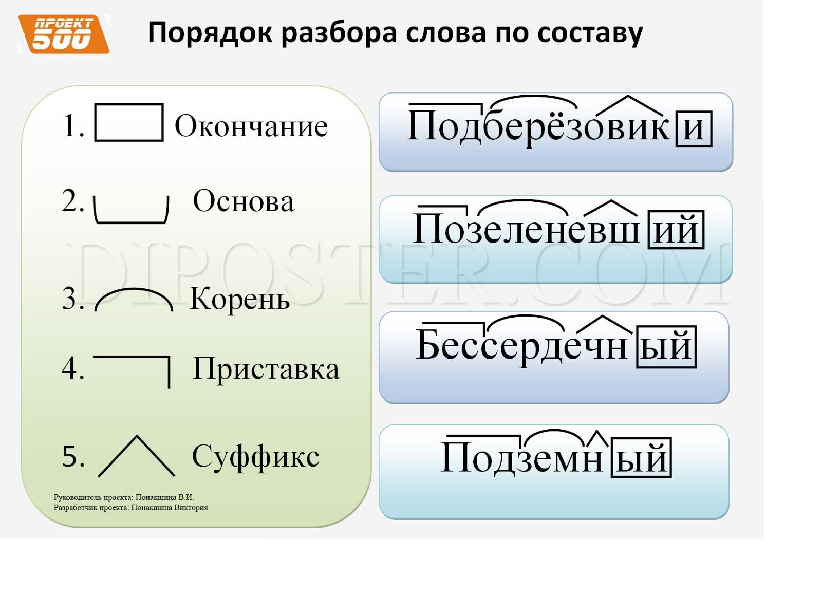 разбора слова по составу: