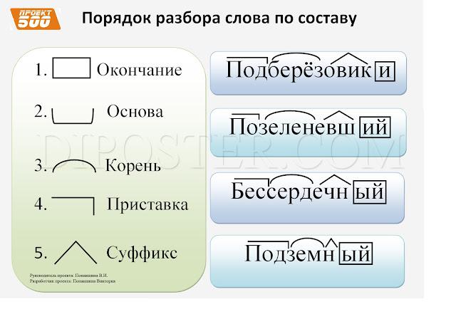 Порядок разбора слова по составу - наглядное пособие по русскому языку