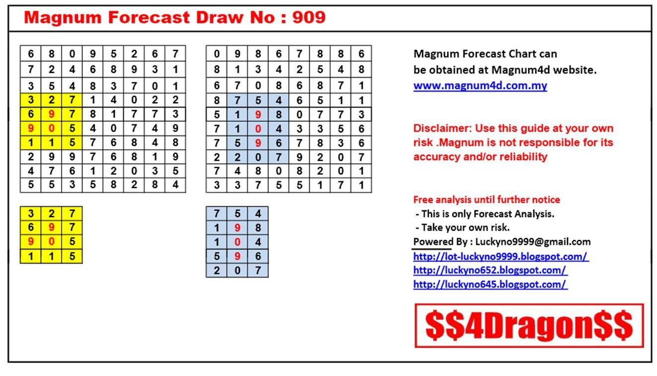 Lucky No 9999: Magnum Forecast Chart Draw No. 909
