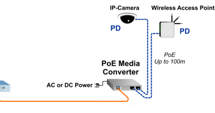 Arindam Bhadra: Fiber cabling with PoE for long-distance ...