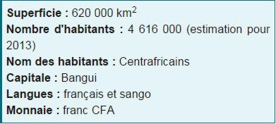 Carte de la République centrafricaine