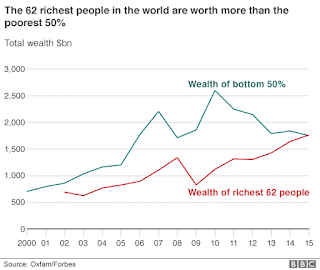 obscene wealth inequality