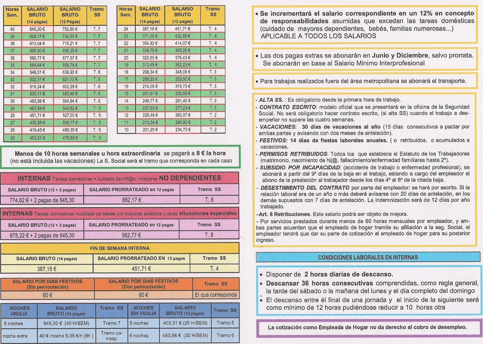 Empleadas de hogar en madrid contrato y seguridad social for Contrato empleada hogar