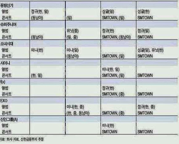 Super Junior, TaeTiSeo cùng dàn sao SM nối đuôi nhau comeback