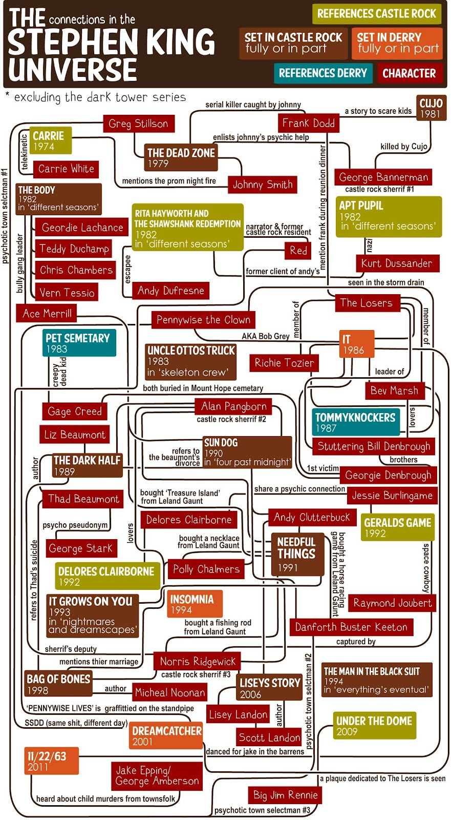Tessie Girl The Stephen King Universe Flow Chart