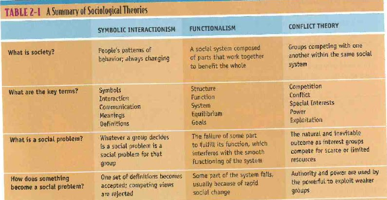 symbolic interactionism functional analysis and conflict theory in sociology