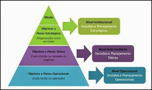 Planejamento - estratégico, tático e operacional