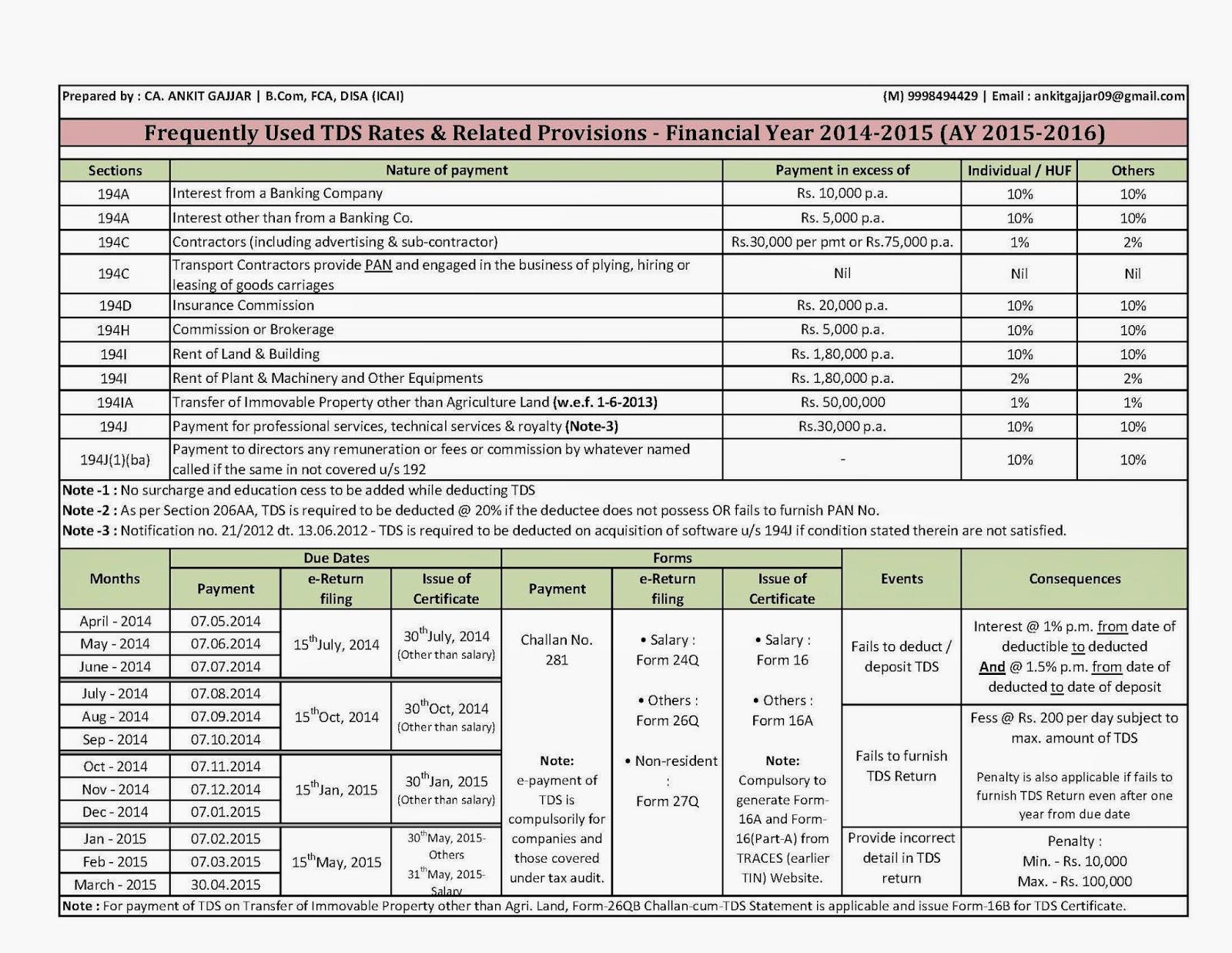 service tax reverse charge mechanism chart pdf 2015 16 pdf: Ca ankit gajjar