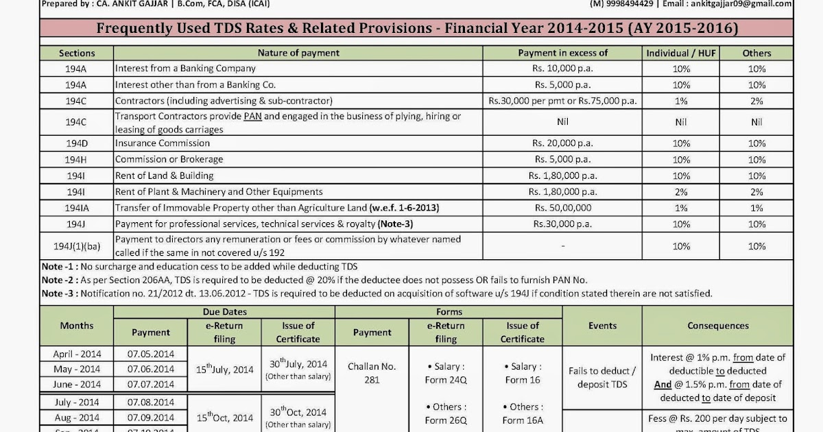 service tax rcm rate chart for fy 2015 16: Ca ankit gajjar frequently used tds rates related provisions