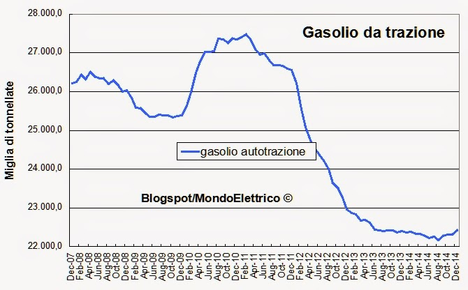 Mondoelettrico i consumi dei carburanti in italia nel - Consumo gpl casa ...