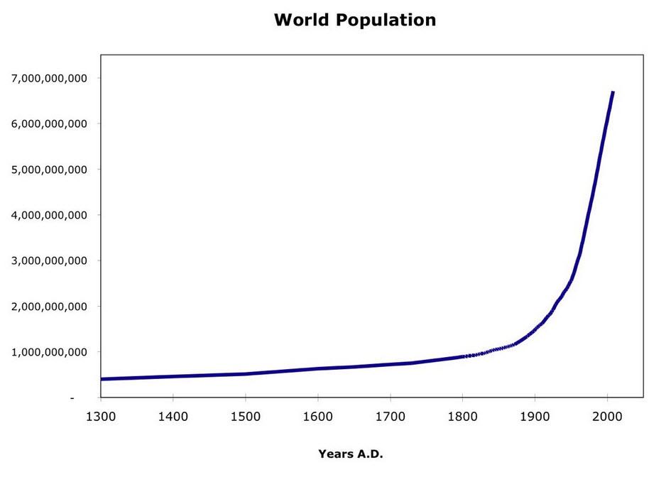 世界 人口 増加