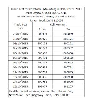 Delhi Police results