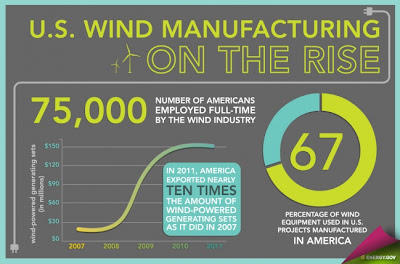 produccion energia eolica ee uu