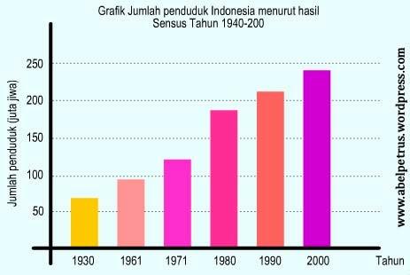 Tabel grafik pertumbuhan penduduk ccuart Gallery