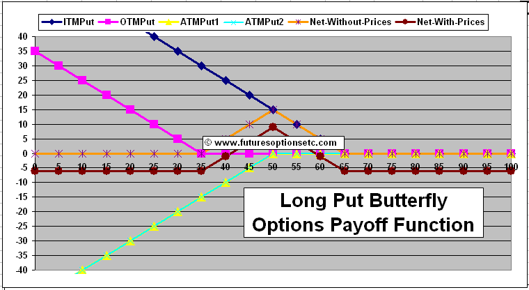 Binary option delta graph