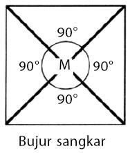 molekul Bujur Sangkar