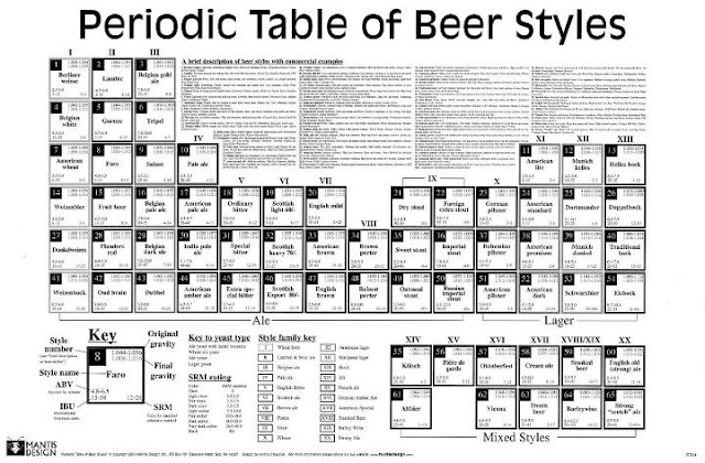 http://www.periodicbeer.com/