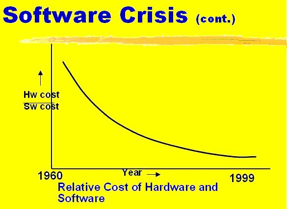 software crisis effects Software crisis in software engineering want music and videos with zero ads get youtube red.