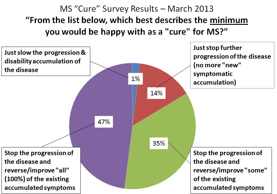 The Cure For Multiple Sclerosis February 2010