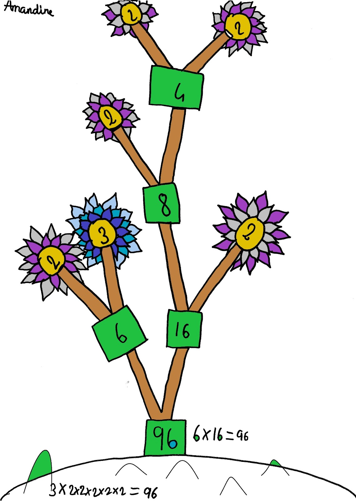 worksheet Factor Tree pinkmathematics important factors then we drew some different factor trees to investigate the question what can you make for 96