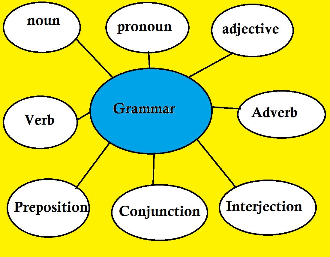 Nota Tingkatan 4 I Blog Pelajar Tingkatan 4 Grammar