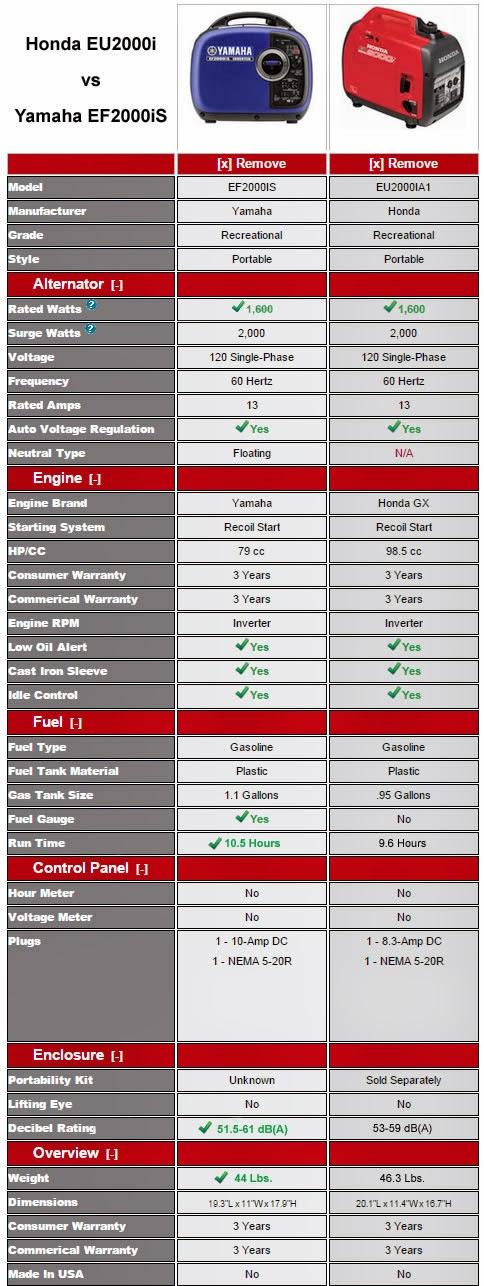 Honda 2000 generator vs Yamaha 2000 generator