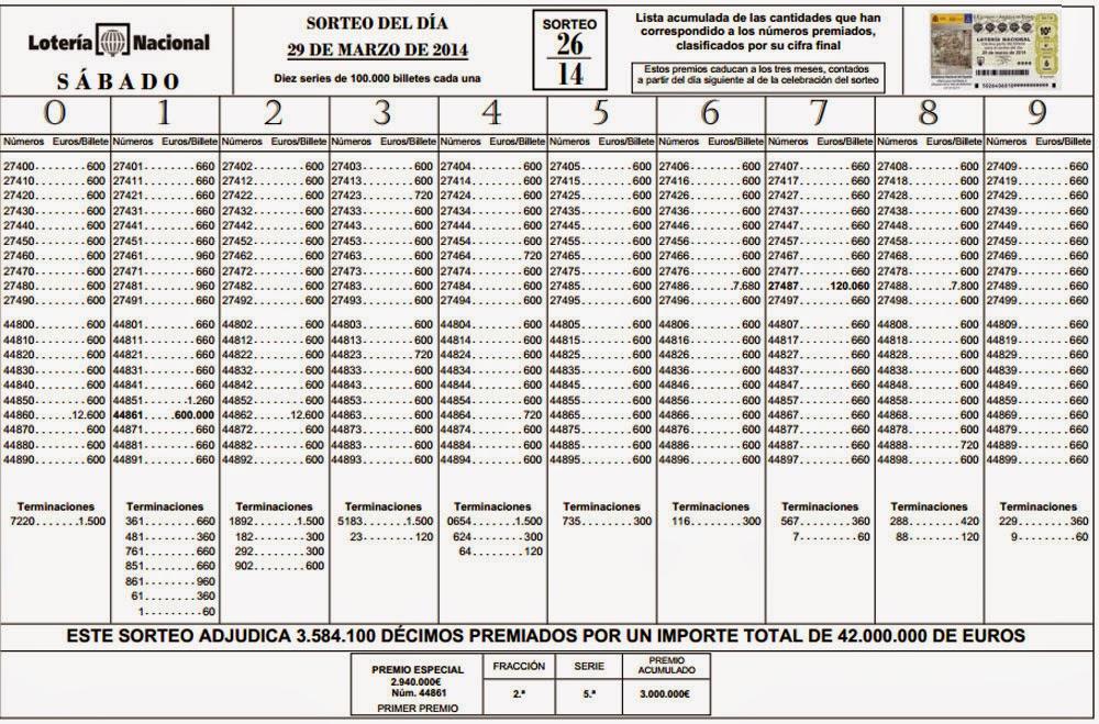 Lista oficial de premios, sorteo 26 de la Lotería Nacional