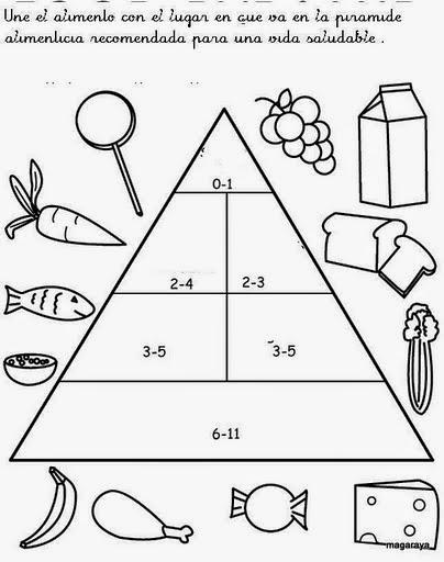 Unidad did ctica la alimentaci n mayo 2015 - Piramide alimenticia para ninos para colorear ...