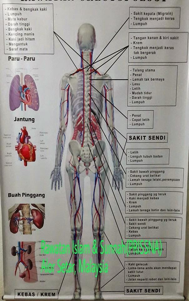 analisa rawatan