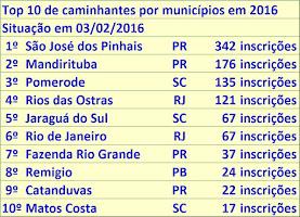 Estatística Nacional 2016