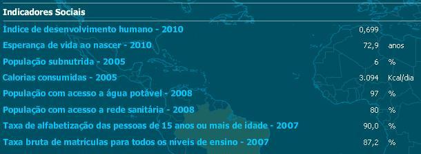 INDICADORES SOCIAIS DO BRASIL
