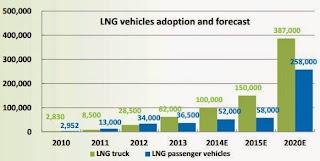 車用天然氣 2020年 推算