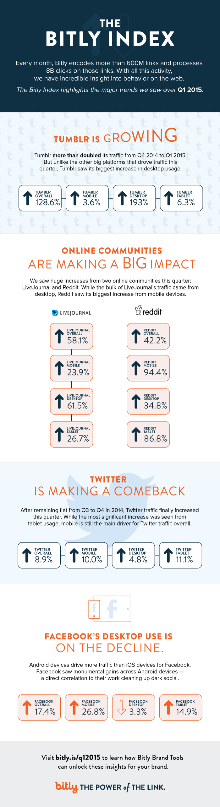 Tumblr, Reddit, Twitter, Facebook: Social Networking Trends Q1 2015 - #infographic