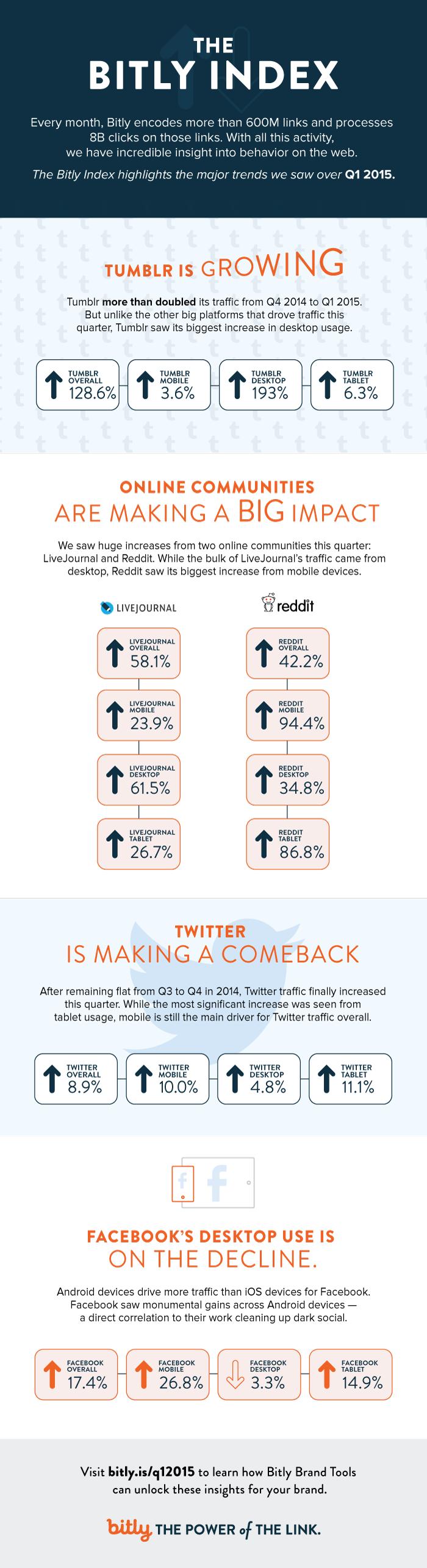 Tumblr, Reddit, Twitter, Facebook: Social Networking Trends Q1 2015 - #infographic