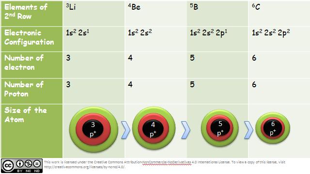 Periodic Property Size Of The Atom Atomic Radius Chemistry