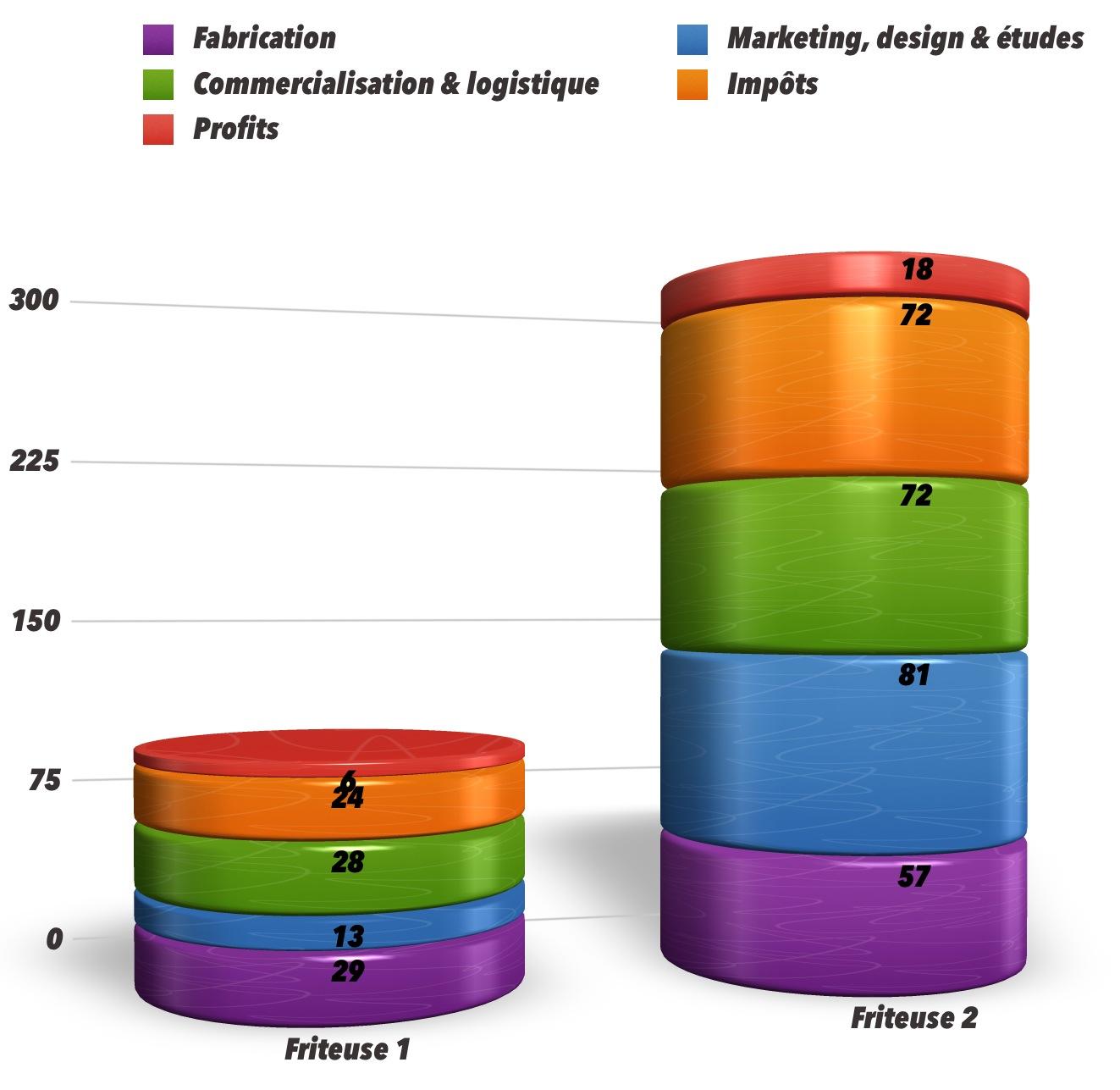 Humeurs mondialis es ao t 2013 - Different type de vente ...