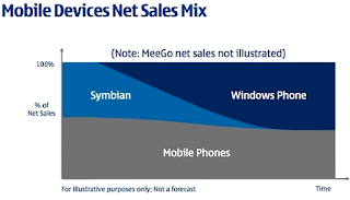 Chart: Mobile Devices Net Sales Mix; Nokia Capital Markets Day 2011