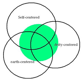 Three Centers of Paganism by The Allergic Pagan.