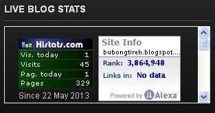 statistik blog dengan kotak scroll