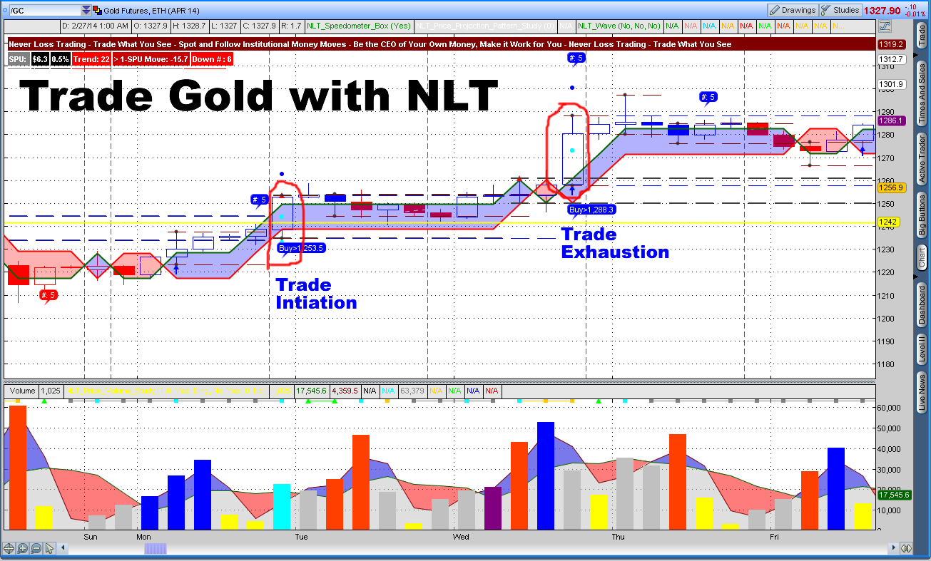 Gold options trading example