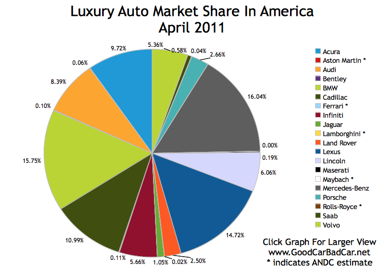 luxury car market Global car market new-car sales 2016-q1 analysis completed: june 2016   india, its largest market this car maker saw a reduction in sales in japan and a big.
